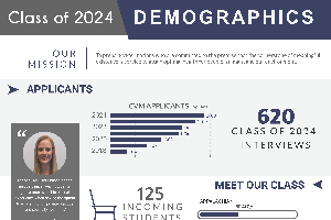 class of 2024 overview